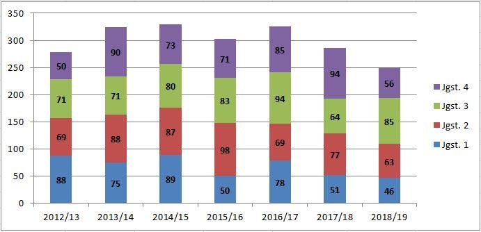 Schülerzahlenstatistik Schule am Nicolaitor