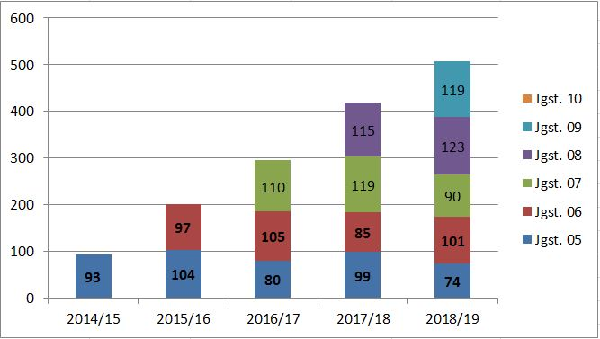 Schülerzahlenstatistik Sekundarschule