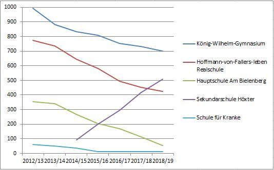 Schülerzahlenstatistik weiterführenden Schulen gesamt